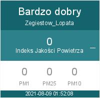 Jakość powietrza Żegiestów Łopata Polska